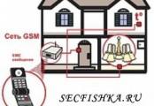 Охранная сигнализация GSM - что это и зачем