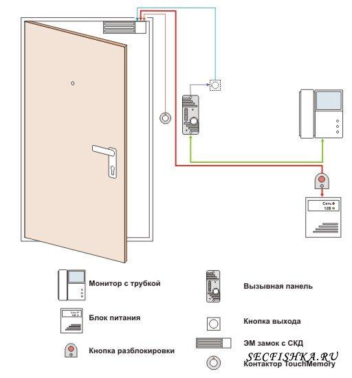 Устройства охраны входа в дом или квартиру