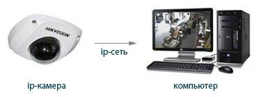 Причины популярности Ip видеонаблюдения