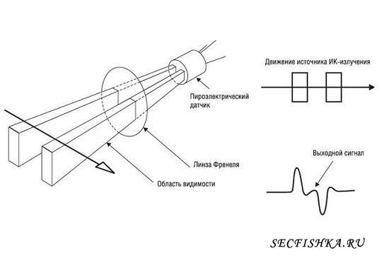 ИК датчики движения - принцип работы